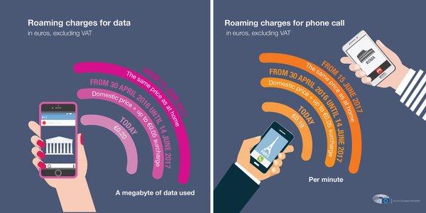roaming mobile phone